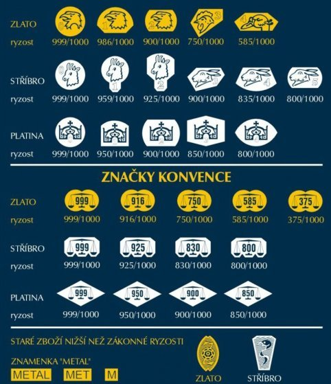 Současné puncovní značky platné pro Českou republiku